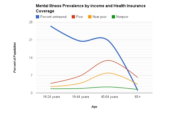 Why Mental Illness Rates May Rise in Young People ...